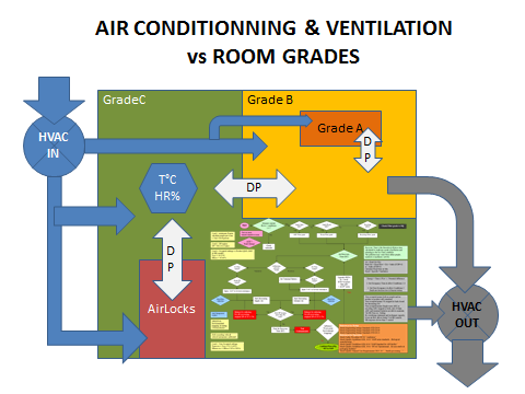 HVAC and Graded Areas